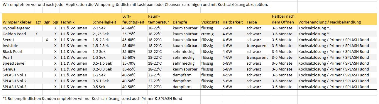 CFB-Wimpernkleber-Tabelle